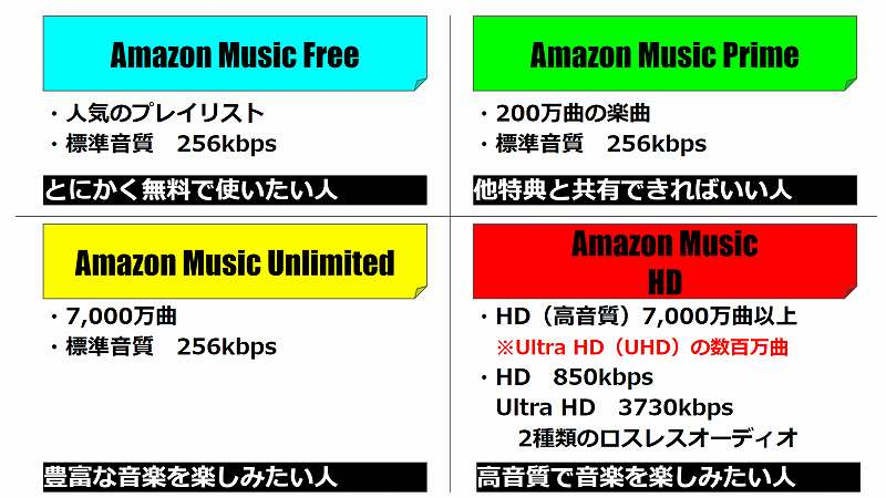 Amazon Musicのプラン