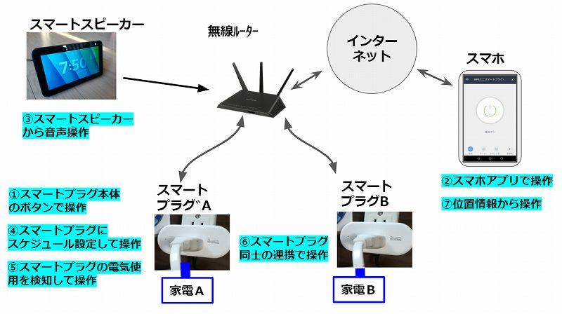 スマートプラグの操作体系