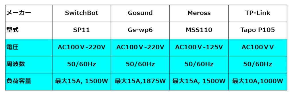 WiFiスマートプラグの仕様を比較